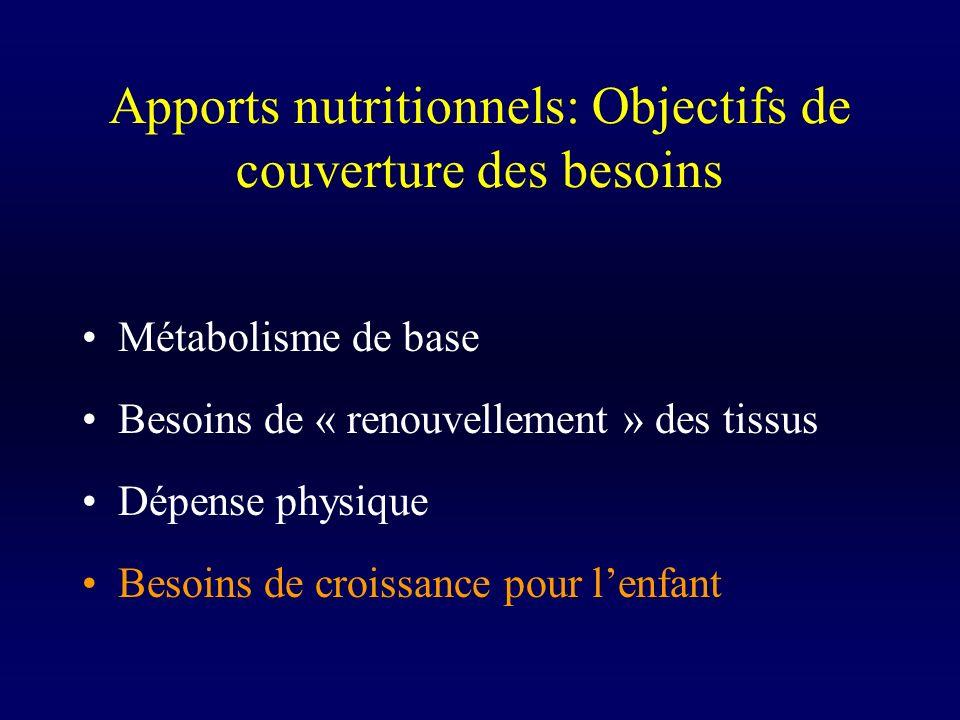 Apports nutritionnels: Objectifs de couverture des besoins Métabolisme de base Besoins de « renouvellement » des tissus Dépense physique Besoins de cr