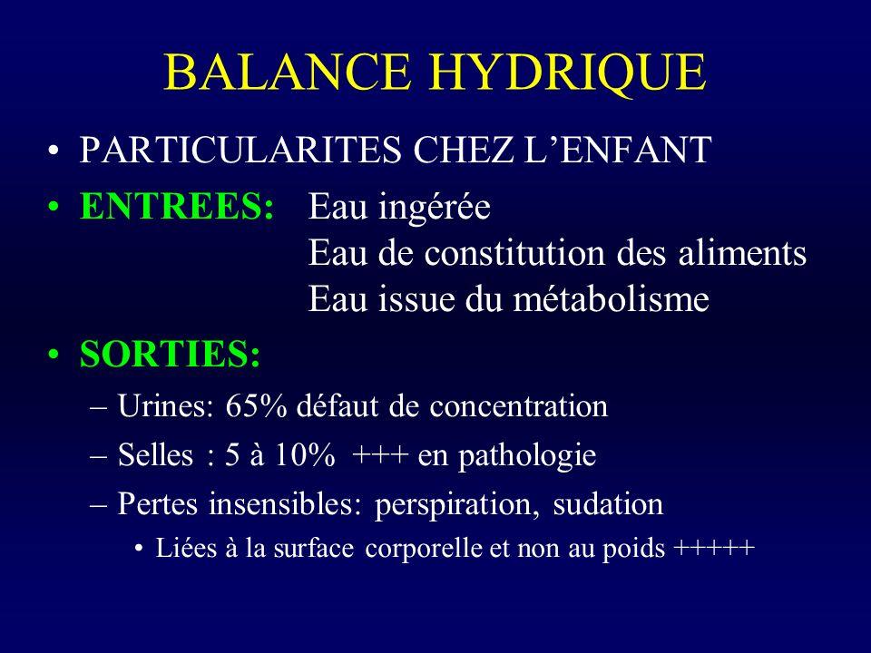 BALANCE HYDRIQUE PARTICULARITES CHEZ LENFANT ENTREES: Eau ingérée Eau de constitution des aliments Eau issue du métabolisme SORTIES: –Urines: 65% défa