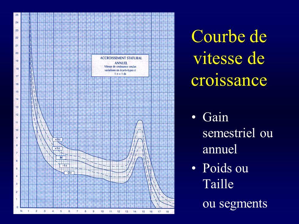 Vitesse de croissance à la naissance: 25 cm / an Sans décélaration Taille définitive: 50 + 15 x 25 = 425 cm