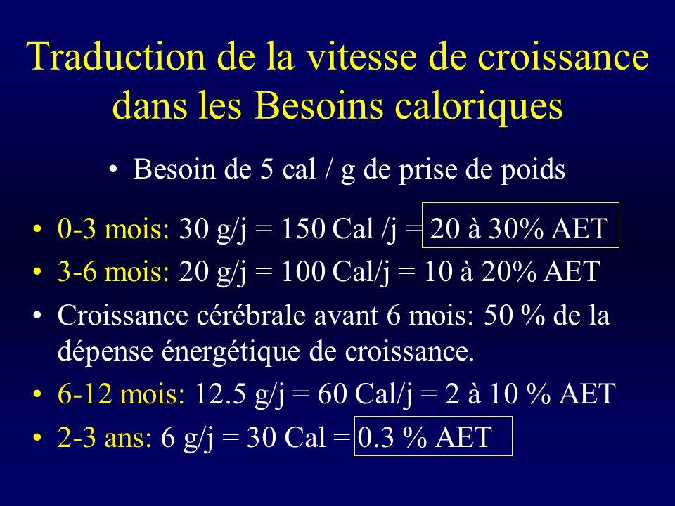 Traduction de la vitesse de croissance dans les Besoins caloriques Besoin de 5 cal / g de prise de poids 0-3 mois: 30 g/j = 150 Cal /j = 20 à 30% AET