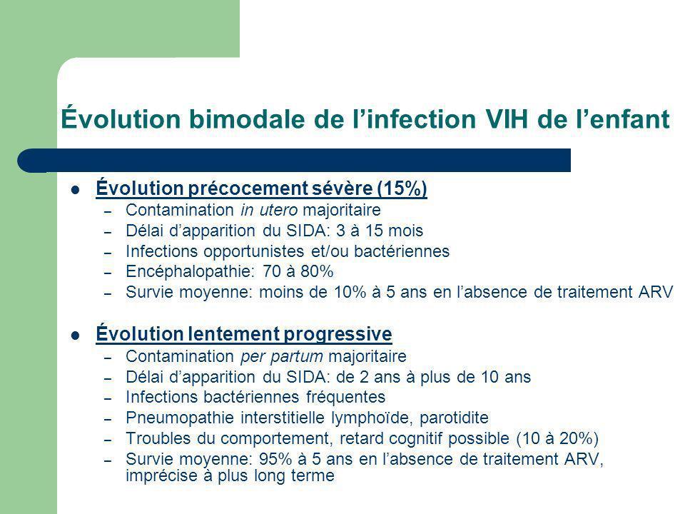 Évolution bimodale de linfection VIH de lenfant Évolution précocement sévère (15%) – Contamination in utero majoritaire – Délai dapparition du SIDA: 3