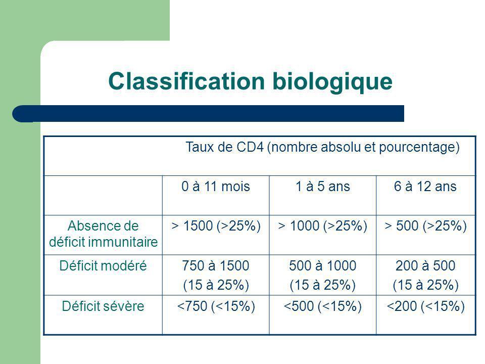 Classification biologique Taux de CD4 (nombre absolu et pourcentage) 0 à 11 mois1 à 5 ans6 à 12 ans Absence de déficit immunitaire > 1500 (>25%)> 1000