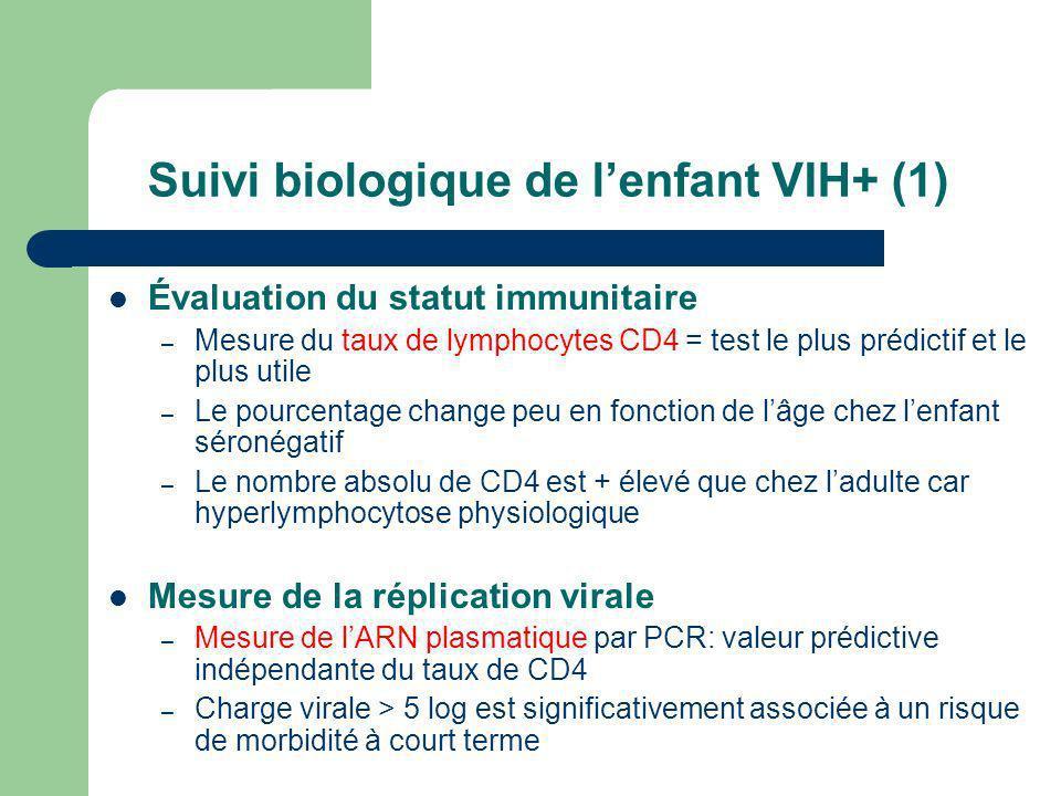 Suivi biologique de lenfant VIH+ (1) Évaluation du statut immunitaire – Mesure du taux de lymphocytes CD4 = test le plus prédictif et le plus utile –