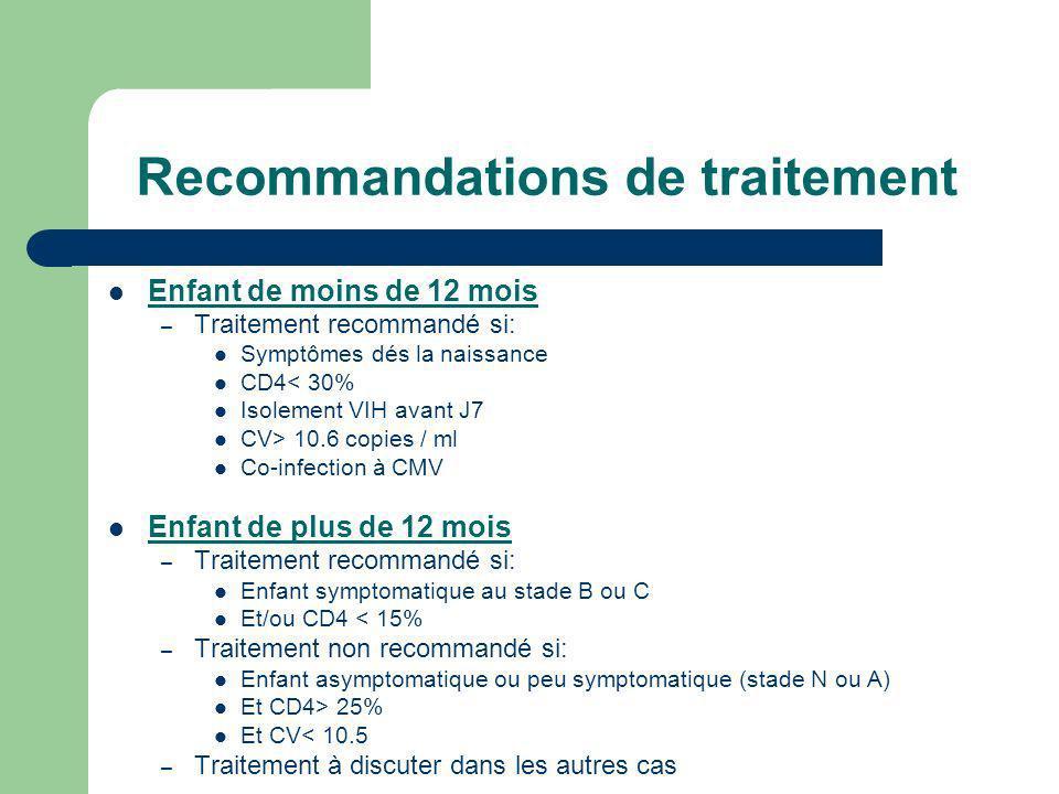 Recommandations de traitement Enfant de moins de 12 mois – Traitement recommandé si: Symptômes dés la naissance CD4< 30% Isolement VIH avant J7 CV> 10