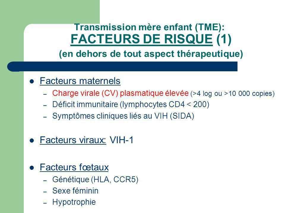Transmission mère enfant (TME): FACTEURS DE RISQUE (1) (en dehors de tout aspect thérapeutique) Facteurs maternels – Charge virale (CV) plasmatique él