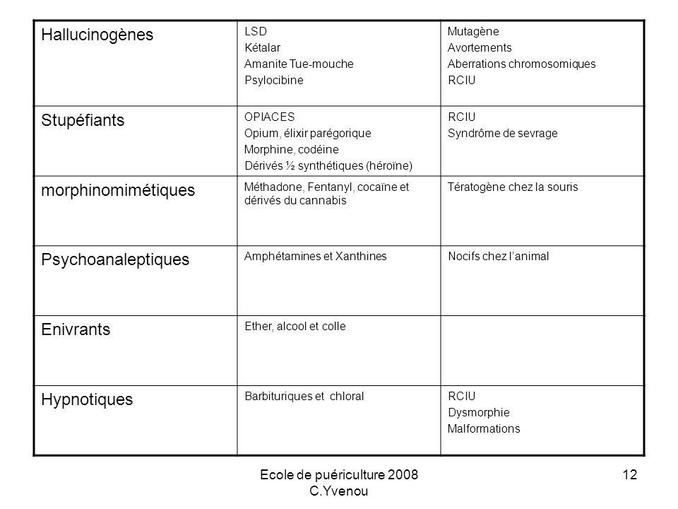 Ecole de puériculture 2008 C.Yvenou 12 Hallucinogènes LSD Kétalar Amanite Tue-mouche Psylocibine Mutagène Avortements Aberrations chromosomiques RCIU