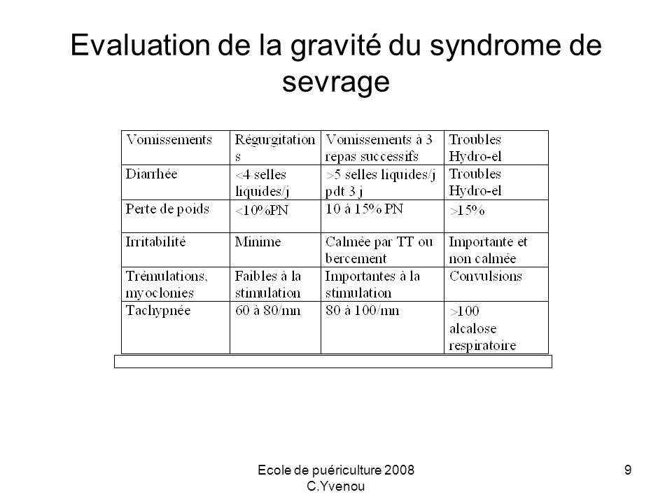 Ecole de puériculture 2008 C.Yvenou 9 Evaluation de la gravité du syndrome de sevrage