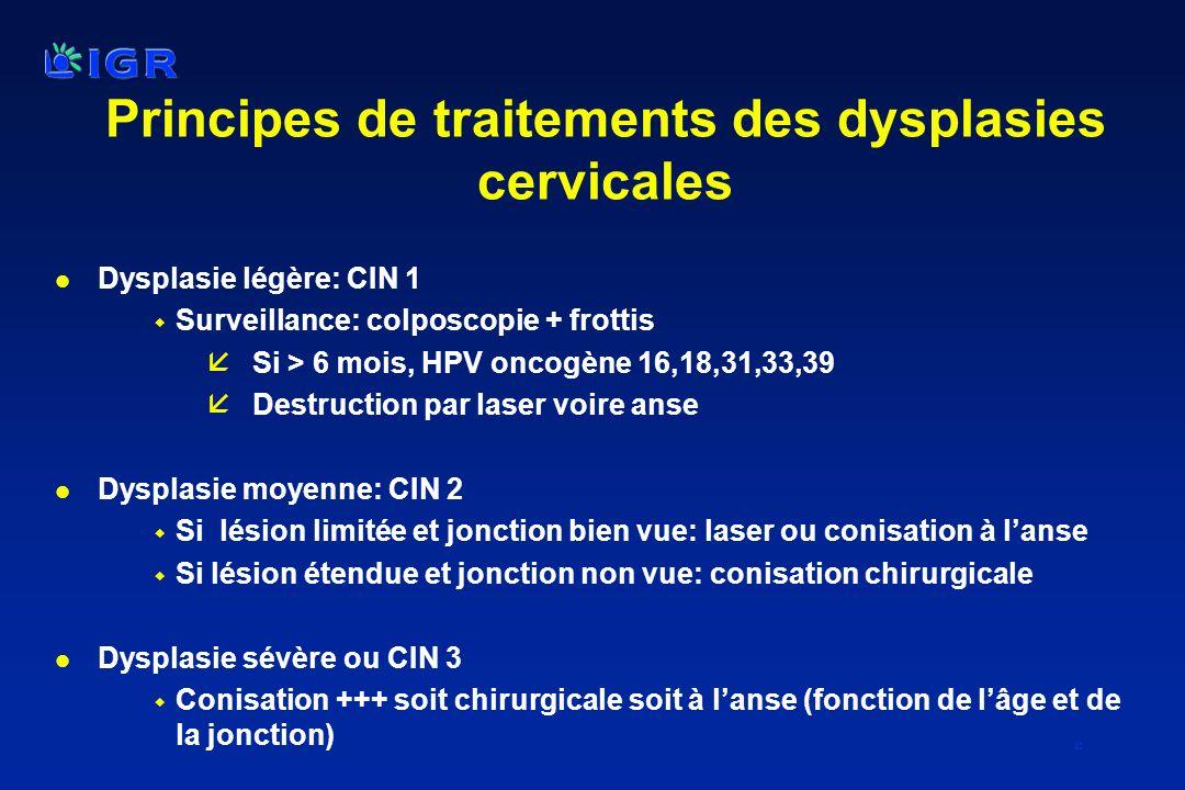 15 Principes de traitements des dysplasies cervicales l Dysplasie légère: CIN 1 w Surveillance: colposcopie + frottis åSi > 6 mois, HPV oncogène 16,18