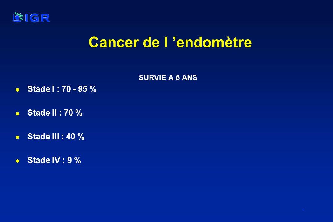 49 Cancer de l endomètre SURVIE A 5 ANS l Stade I : 70 - 95 % l Stade II : 70 % l Stade III : 40 % l Stade IV : 9 %