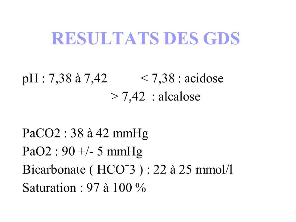 RESULTATS DES GDS pH : 7,38 à 7,42 < 7,38 : acidose > 7,42 : alcalose PaCO2 : 38 à 42 mmHg PaO2 : 90 +/- 5 mmHg Bicarbonate ( HCOˉ3 ) : 22 à 25 mmol/l