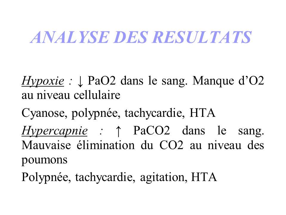 ANALYSE DES RESULTATS Hypoxie : PaO2 dans le sang. Manque dO2 au niveau cellulaire Cyanose, polypnée, tachycardie, HTA Hypercapnie : PaCO2 dans le san