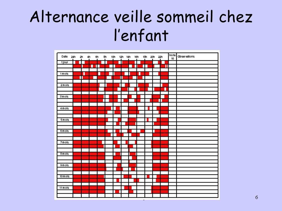 C.Yvenou Ecole de puériculture 20086 Alternance veille sommeil chez lenfant