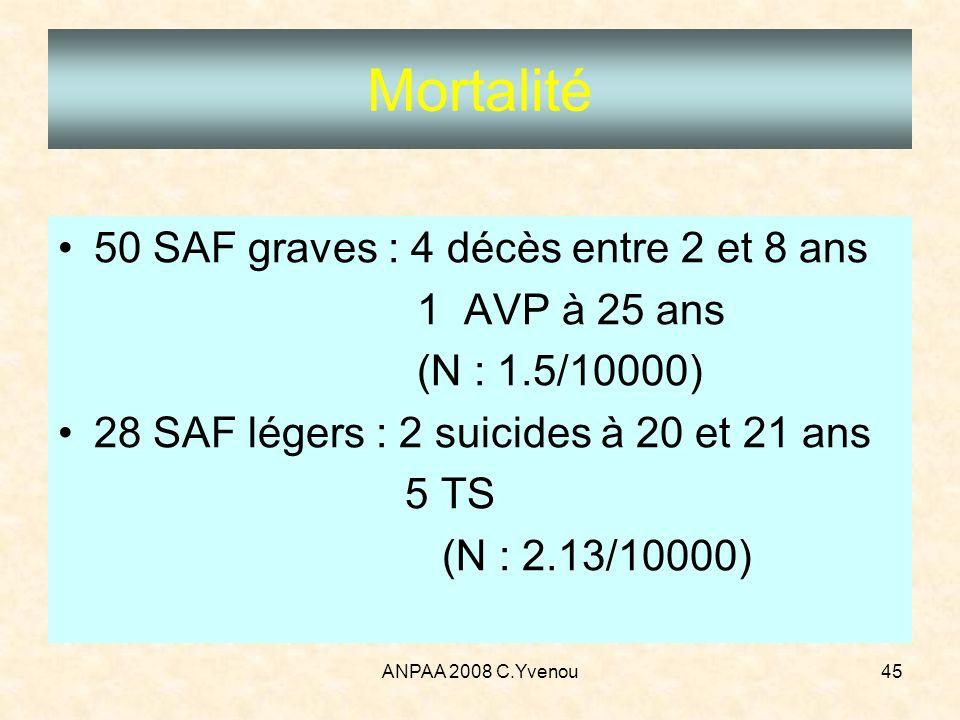 ANPAA 2008 C.Yvenou45 Mortalité 50 SAF graves : 4 décès entre 2 et 8 ans 1 AVP à 25 ans (N : 1.5/10000) 28 SAF légers : 2 suicides à 20 et 21 ans 5 TS