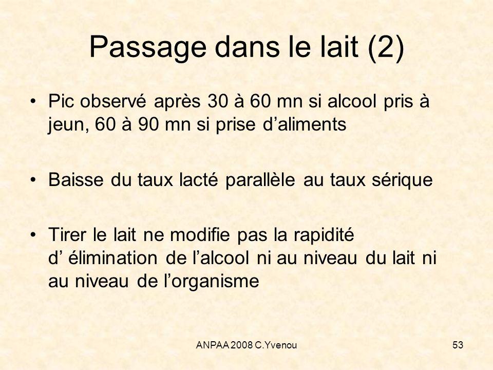 ANPAA 2008 C.Yvenou53 Passage dans le lait (2) Pic observé après 30 à 60 mn si alcool pris à jeun, 60 à 90 mn si prise daliments Baisse du taux lacté