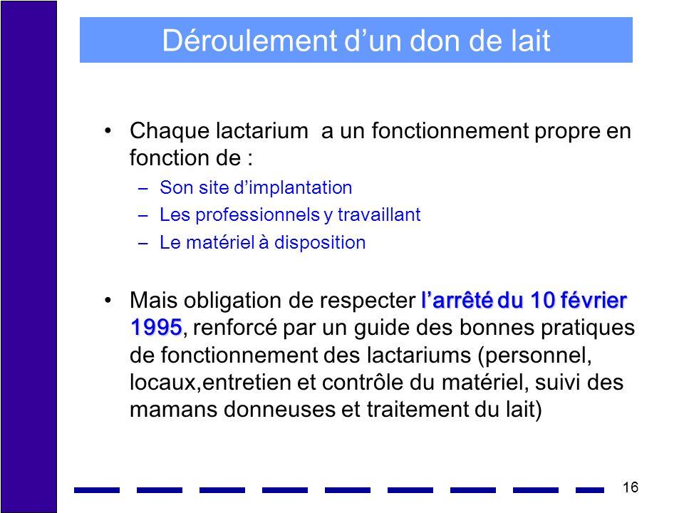 16 Déroulement dun don de lait Chaque lactarium a un fonctionnement propre en fonction de : –Son site dimplantation –Les professionnels y travaillant