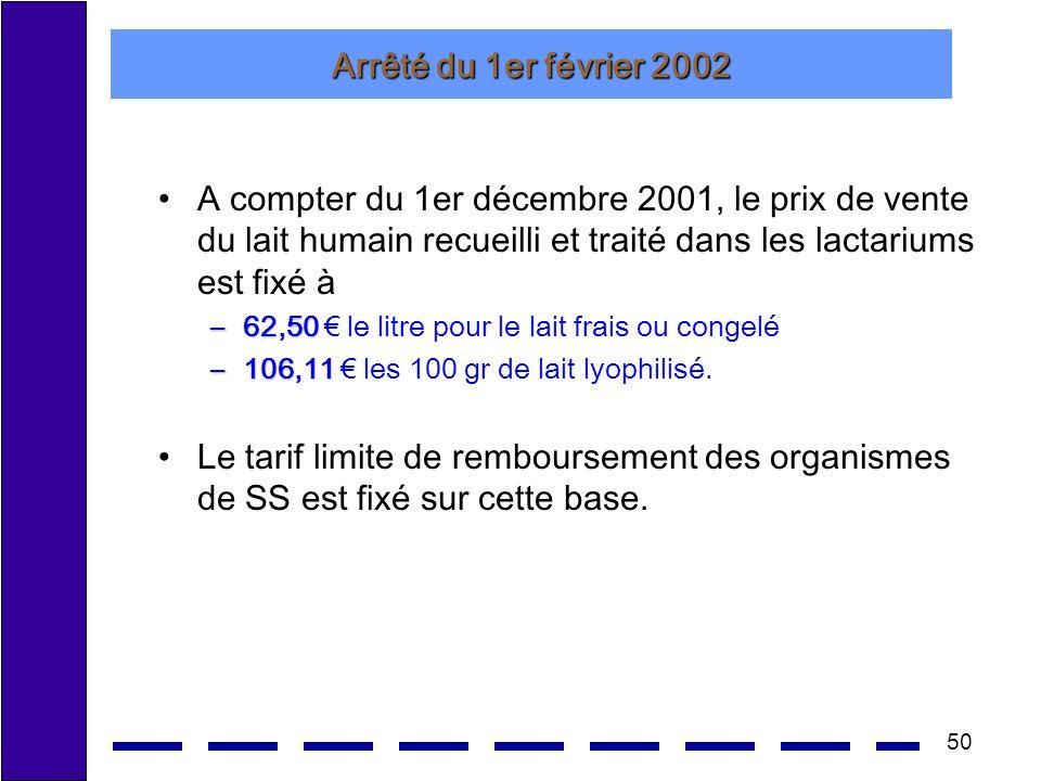 50 Arrêté du 1er février 2002 A compter du 1er décembre 2001, le prix de vente du lait humain recueilli et traité dans les lactariums est fixé à –62,50 –62,50 le litre pour le lait frais ou congelé –106,11 –106,11 les 100 gr de lait lyophilisé.