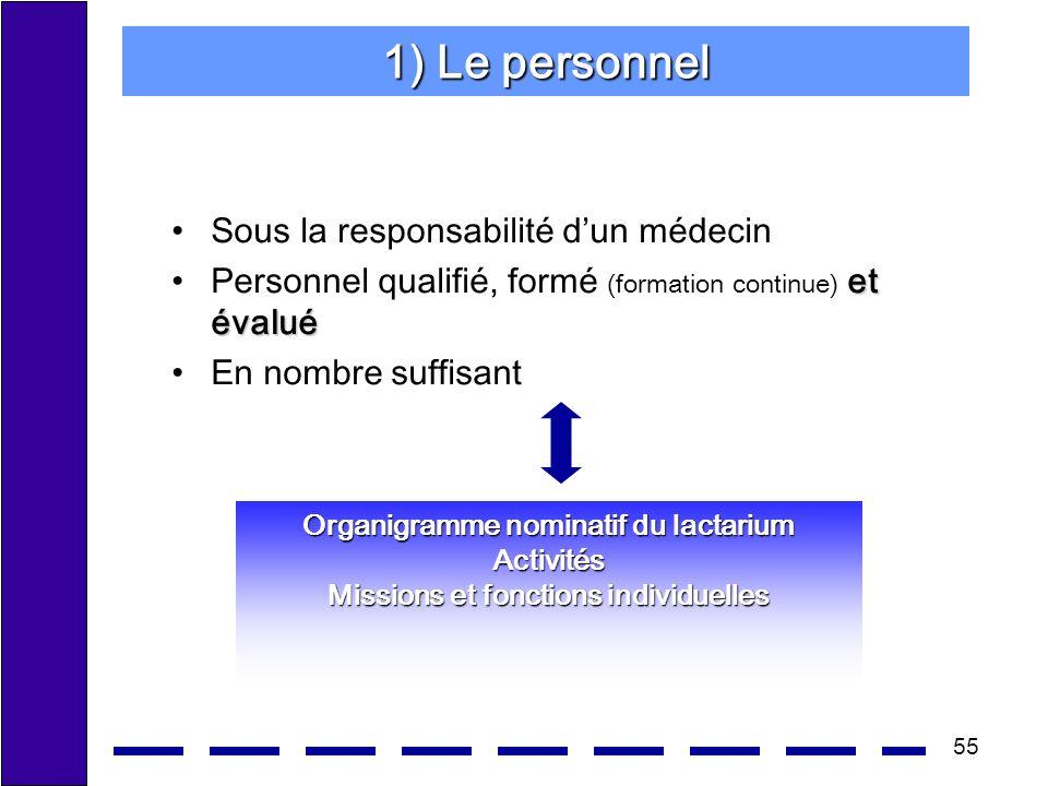 55 1) Le personnel Sous la responsabilité dun médecin et évaluéPersonnel qualifié, formé (formation continue) et évalué En nombre suffisant Organigramme nominatif du lactarium Activités Missions et fonctions individuelles