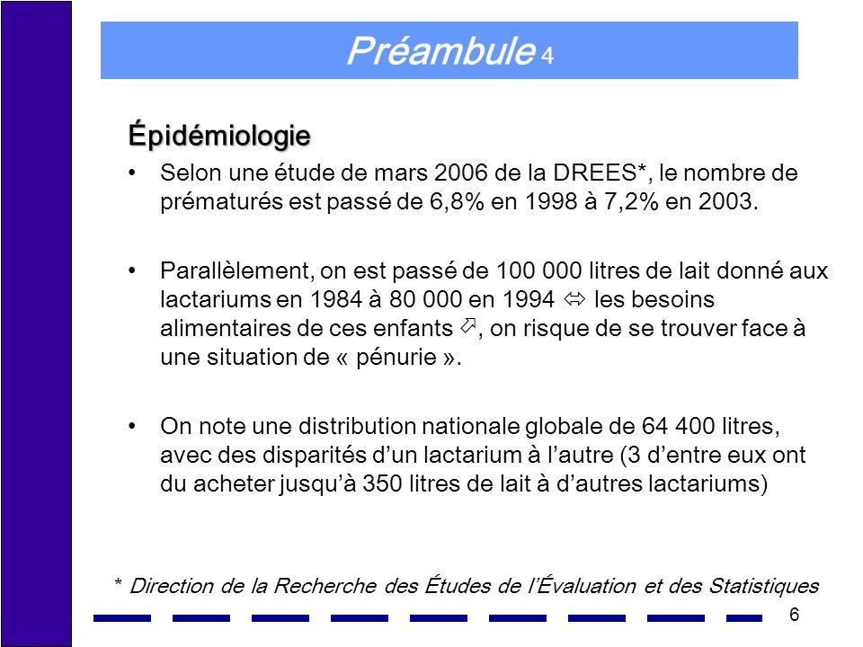 6 Préambule 4 Épidémiologie Selon une étude de mars 2006 de la DREES*, le nombre de prématurés est passé de 6,8% en 1998 à 7,2% en 2003. Parallèlement