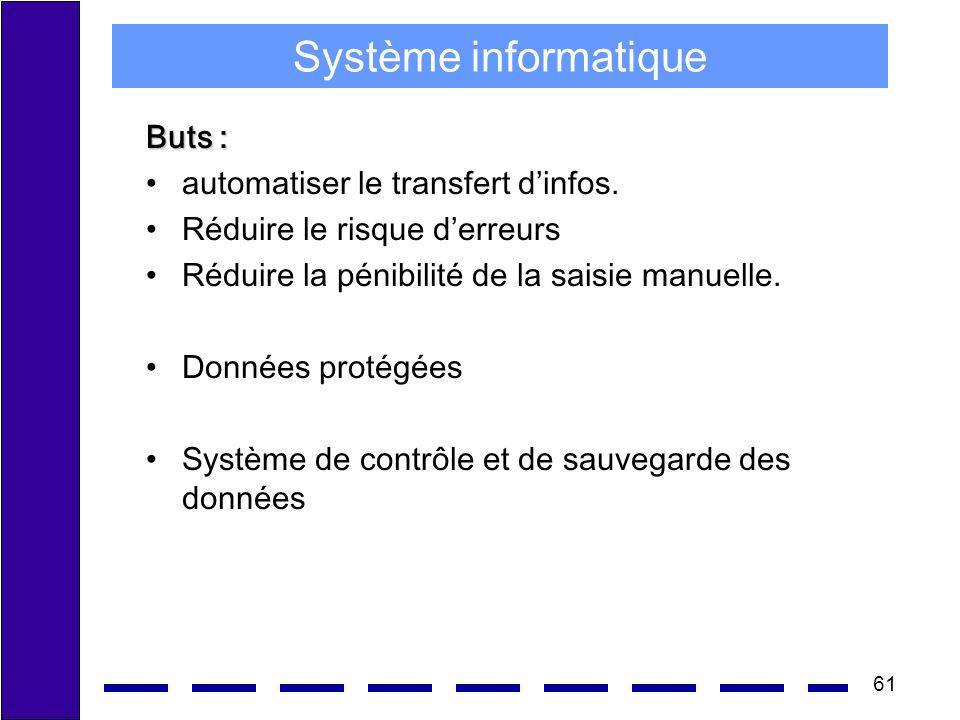 61 Système informatique Buts : automatiser le transfert dinfos. Réduire le risque derreurs Réduire la pénibilité de la saisie manuelle. Données protég