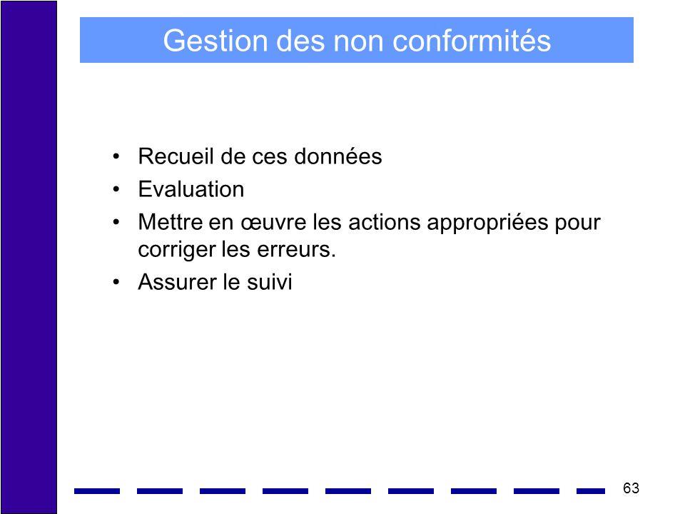 63 Gestion des non conformités Recueil de ces données Evaluation Mettre en œuvre les actions appropriées pour corriger les erreurs. Assurer le suivi