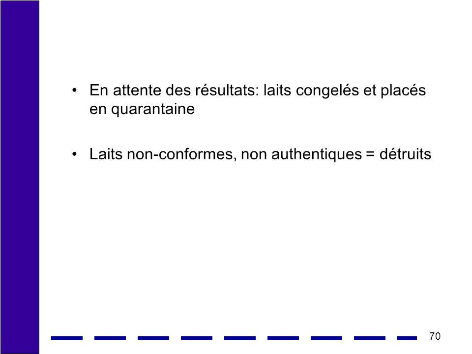 70 En attente des résultats: laits congelés et placés en quarantaine Laits non-conformes, non authentiques = détruits
