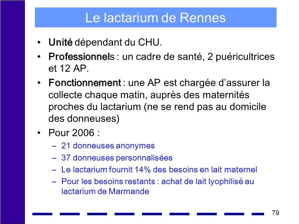 79 Le lactarium de Rennes UnitéUnité dépendant du CHU. ProfessionnelProfessionnels : un cadre de santé, 2 puéricultrices et 12 AP. FonctionnementFonct