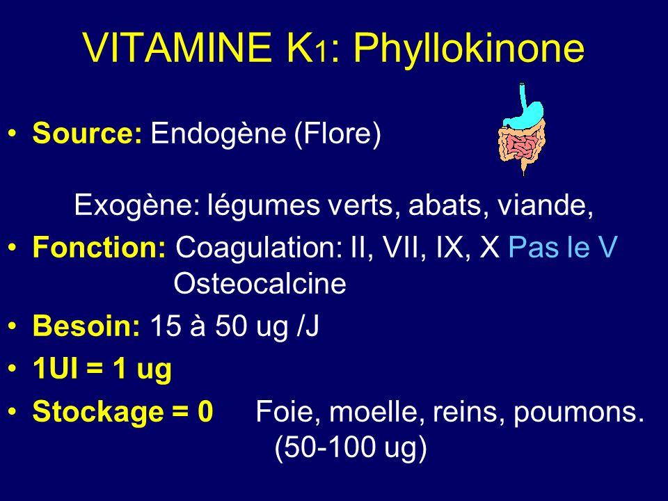 VITAMINE K 1 : Phyllokinone Source: Endogène (Flore) Exogène: légumes verts, abats, viande, Fonction: Coagulation: II, VII, IX, X Pas le V Osteocalcin