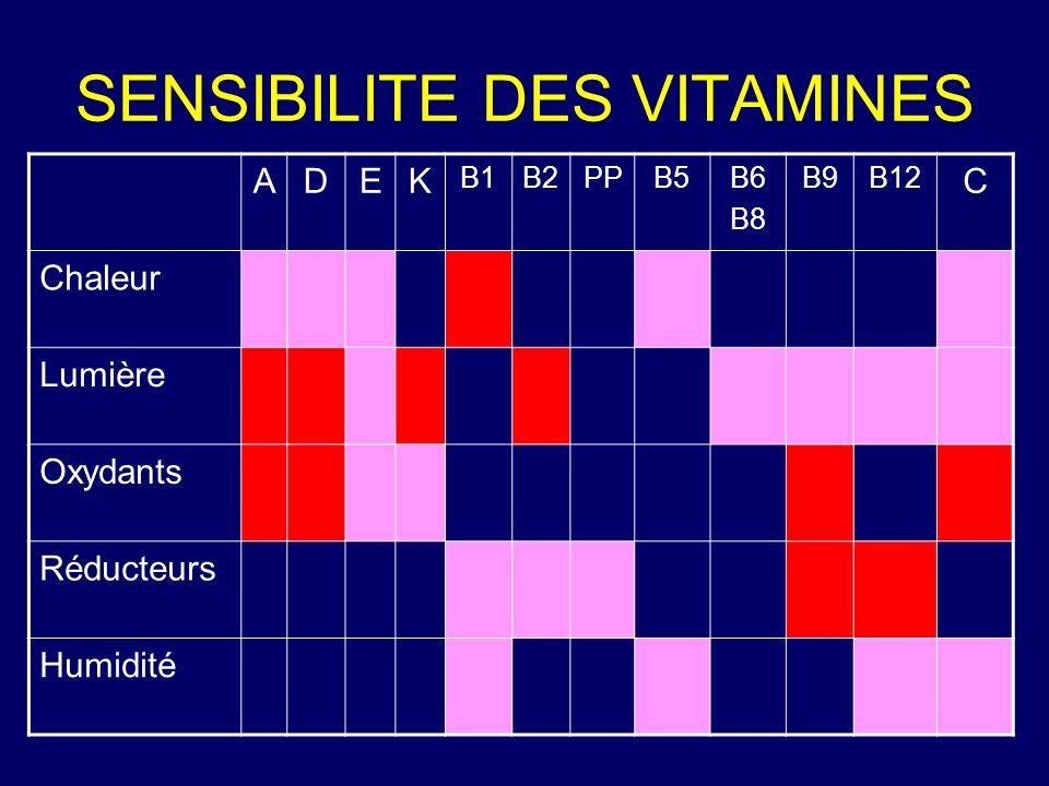 SENSIBILITE DES VITAMINES ADEK B1B2PPB5B6 B8 B9B12 C Chaleur Lumière Oxydants Réducteurs Humidité