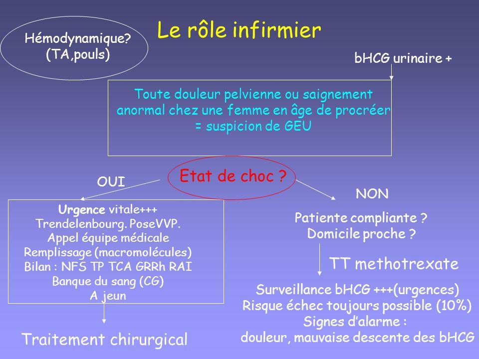 Le rôle infirmier Toute douleur pelvienne ou saignement anormal chez une femme en âge de procréer = suspicion de GEU Hémodynamique? (TA,pouls) bHCG ur