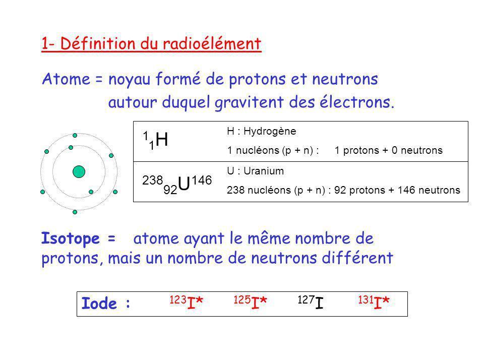 1- Définition du radioélément Atome = noyau formé de protons et neutrons autour duquel gravitent des électrons. Isotope = atome ayant le même nombre d