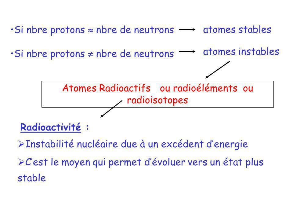 Si nbre protons nbre de neutronsatomes stables atomes instables Atomes Radioactifs ou radioéléments ou radioisotopes Radioactivité : Instabilité nuclé