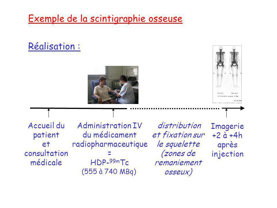 Accueil du patient et consultation médicale Administration IV du médicament radiopharmaceutique = HDP- 99m Tc (555 à 740 MBq) distribution et fixation