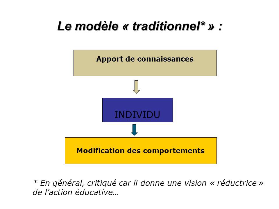 Apport de connaissances INDIVIDU Modification des comportements * En général, critiqué car il donne une vision « réductrice » de laction éducative… Le