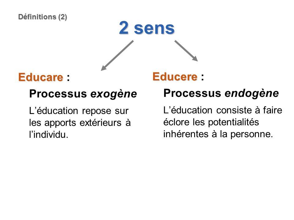 2 sens Educare Educare : Processus exogène Léducation repose sur les apports extérieurs à lindividu. Educere Educere : Processus endogène Léducation c