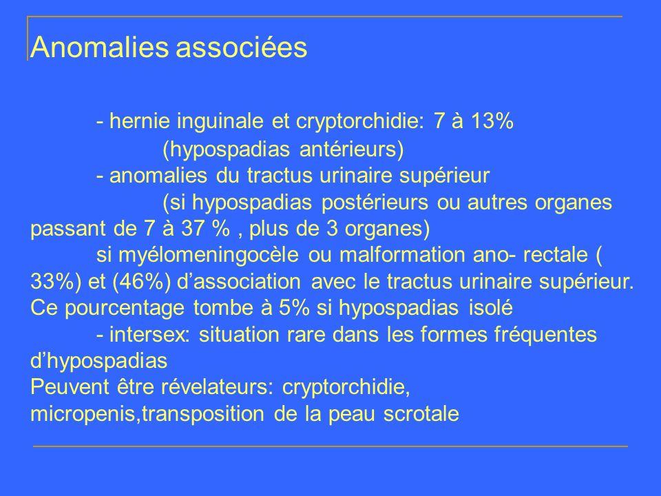 Anomalies associées - hernie inguinale et cryptorchidie: 7 à 13% (hypospadias antérieurs) - anomalies du tractus urinaire supérieur (si hypospadias po