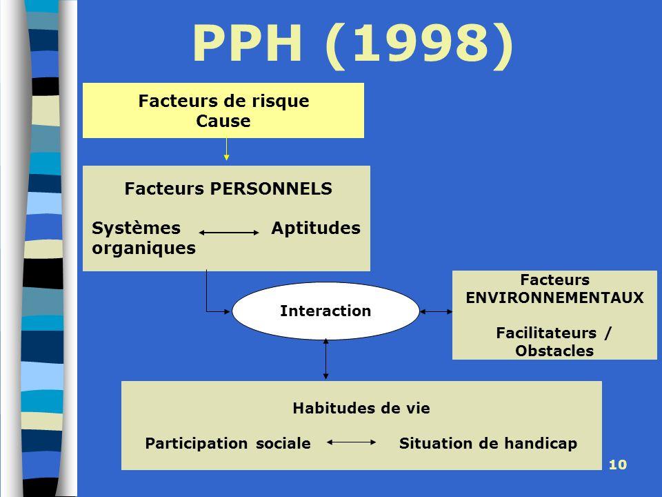 CEDIAS - CREAHI IDF -Janvier 2010 10 PPH (1998) Facteurs de risque Cause Facteurs ENVIRONNEMENTAUX Facilitateurs / Obstacles Facteurs PERSONNELS Systè