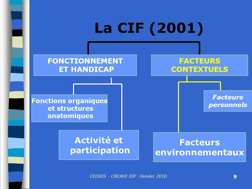 CEDIAS - CREAHI IDF -Janvier 2010 9 La CIF (2001) FONCTIONNEMENT ET HANDICAP Fonctions organiques et structures anatomiques Activité et participation