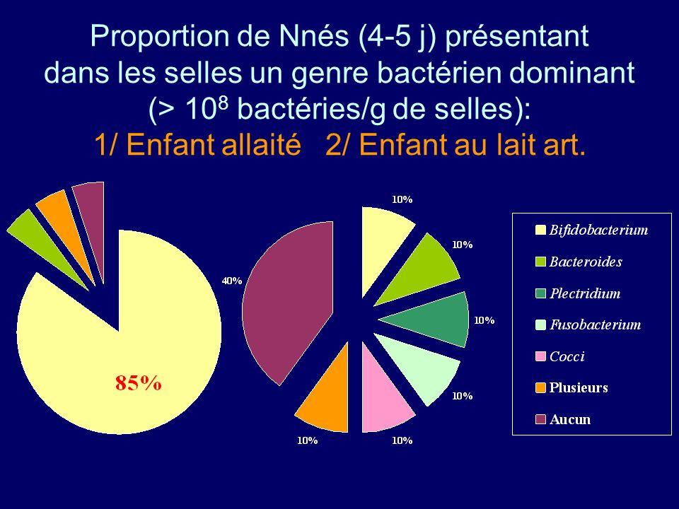 Proportion de Nnés (4-5 j) présentant dans les selles un genre bactérien dominant (> 10 8 bactéries/g de selles): 1/ Enfant allaité 2/ Enfant au lait art.