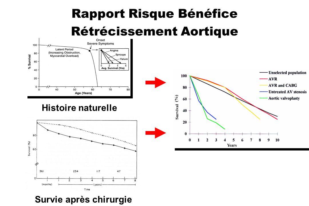 Rapport Risque Bénéfice Rétrécissement Aortique Histoire naturelle Survie après chirurgie