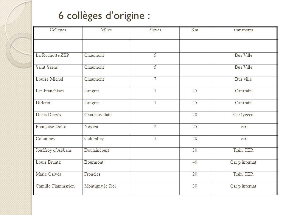 6 collèges dorigine : CollègesVillesélèvesKmtransports La Rochotte ZEPChaumont5Bus Ville Saint SaënsChaumont5Bus Ville Louise MichelChaumont7Bus ville