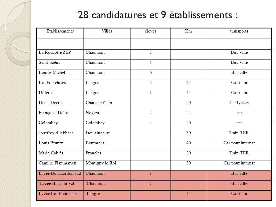 28 candidatures et 9 établissements : EtablissementsVillesélèvesKmtransports La Rochotte ZEPChaumont8Bus Ville Saint SaënsChaumont5Bus Ville Louise Mi