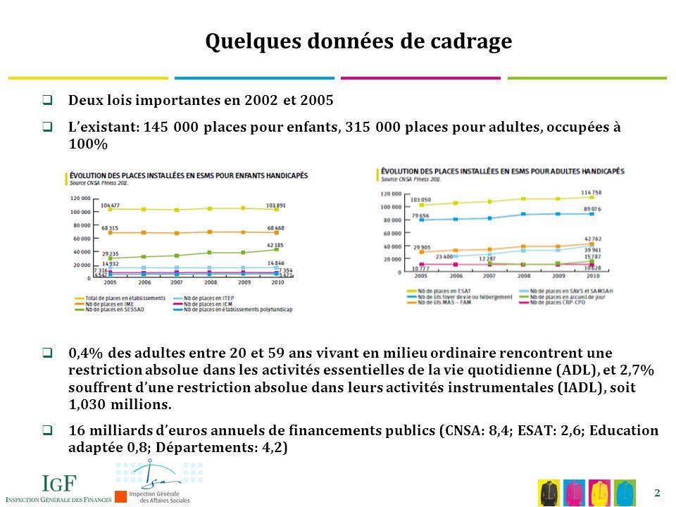 2 Quelques données de cadrage Deux lois importantes en 2002 et 2005 Lexistant: 145 000 places pour enfants, 315 000 places pour adultes, occupées à 100% 0,4% des adultes entre 20 et 59 ans vivant en milieu ordinaire rencontrent une restriction absolue dans les activités essentielles de la vie quotidienne (ADL), et 2,7% souffrent dune restriction absolue dans leurs activités instrumentales (IADL), soit 1,030 millions.