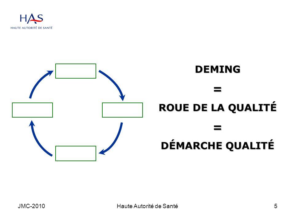 JMC-2010Haute Autorité de Santé6 P DA C DEMING= ROUE DE LA QUALITÉ = DÉMARCHE QUALITÉ