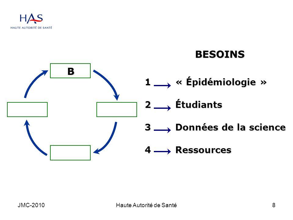 JMC-2010Haute Autorité de Santé8 B BESOINS 1« Épidémiologie » 2Étudiants 3Données de la science 4Ressources