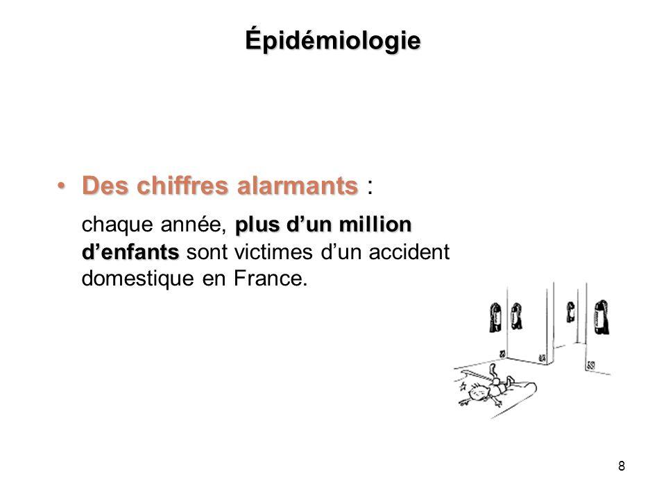 9 Épidémiologie Morbidité et mortalité 2 enfants meurentMorbidité et mortalité: en moyenne, 2 enfants meurent chaque jour en France à la suite d un accident domestique.