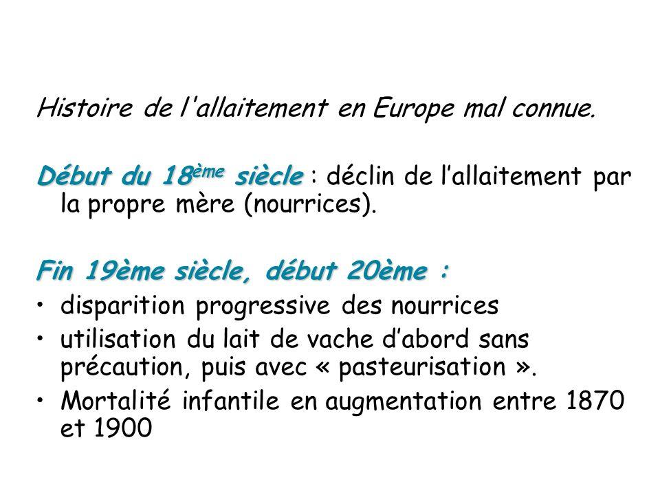 Histoire de l'allaitement en Europe mal connue. Début du 18 ème siècle Début du 18 ème siècle : déclin de lallaitement par la propre mère (nourrices).