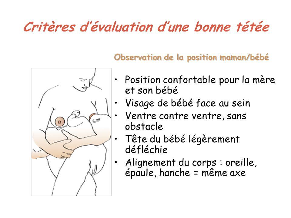 Critères dévaluation dune bonne tétée Observation de la position maman/bébé Position confortable pour la mère et son bébé Visage de bébé face au sein Ventre contre ventre, sans obstacle Tête du bébé légèrement défléchie Alignement du corps : oreille, épaule, hanche = même axe