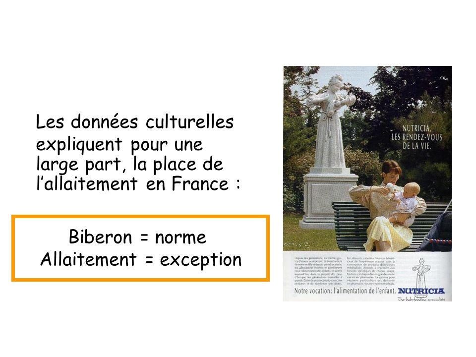 Les données culturelles expliquent pour une large part, la place de lallaitement en France : Biberon = norme Allaitement = exception