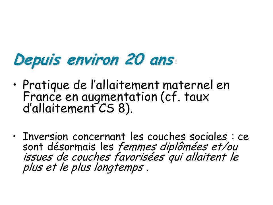 Depuis environ 20 ans Depuis environ 20 ans : Pratique de lallaitement maternel en France en augmentation (cf. taux dallaitement CS 8). Inversion conc