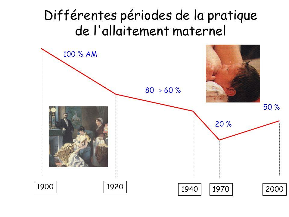 Différentes périodes de la pratique de l allaitement maternel 19001920 194019702000 100 % AM 80 -> 60 % 50 % 20 %